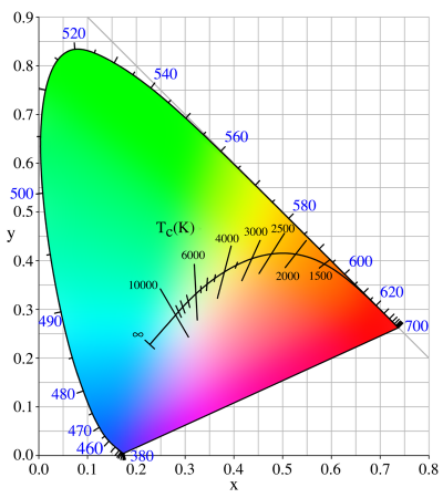 Nhiệt độ màu ánh sáng là gì ? Bảng tra cứu nhiệt độ màu ánh sáng